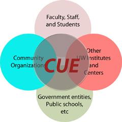 CUE's working scheme